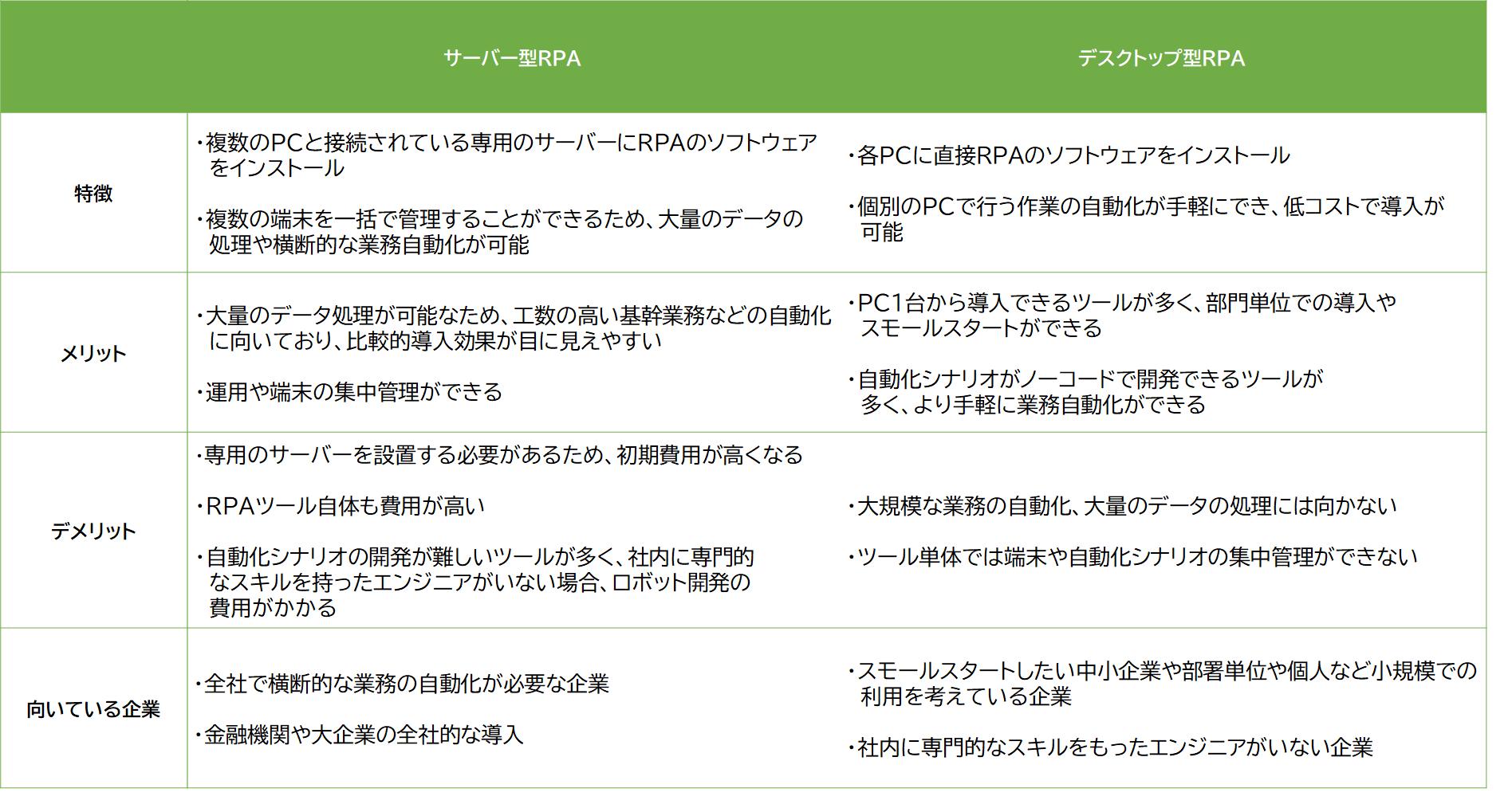 サーバ型デスクトップ型(表)