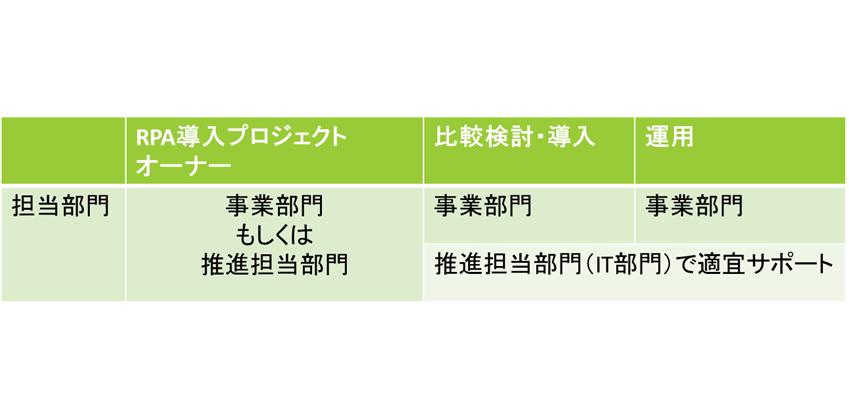 (図)RPAの運用体制